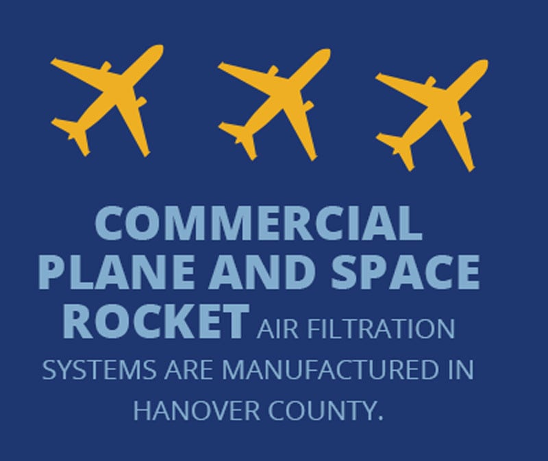 Commercial plane and space rocket Air filtration systems are manufactured in hanover county.