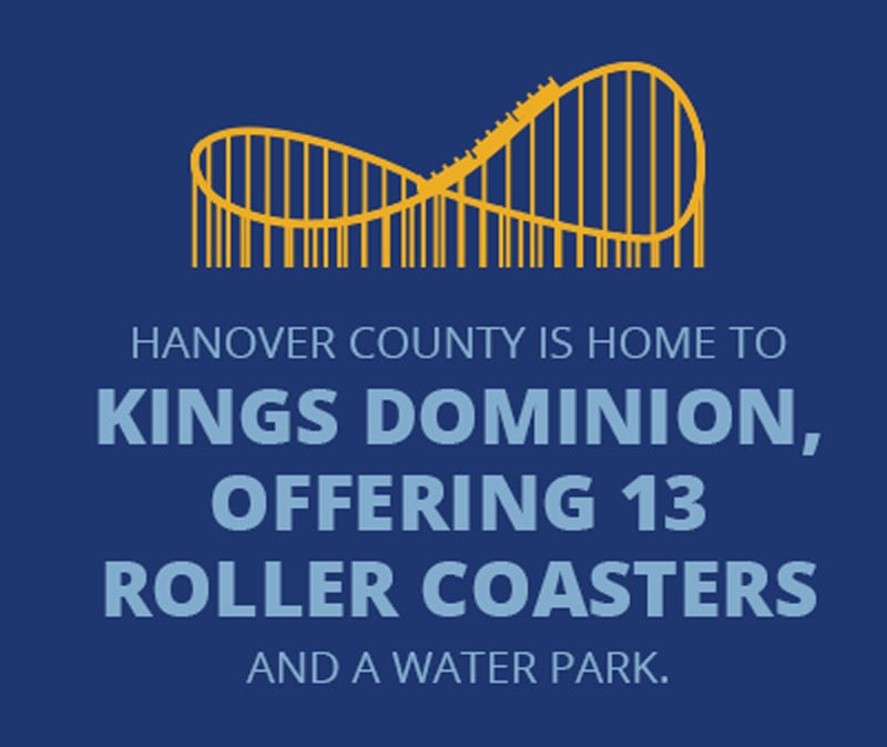 Hanover County is home to Kings Dominion, offering 13 roller coasters and a water park.